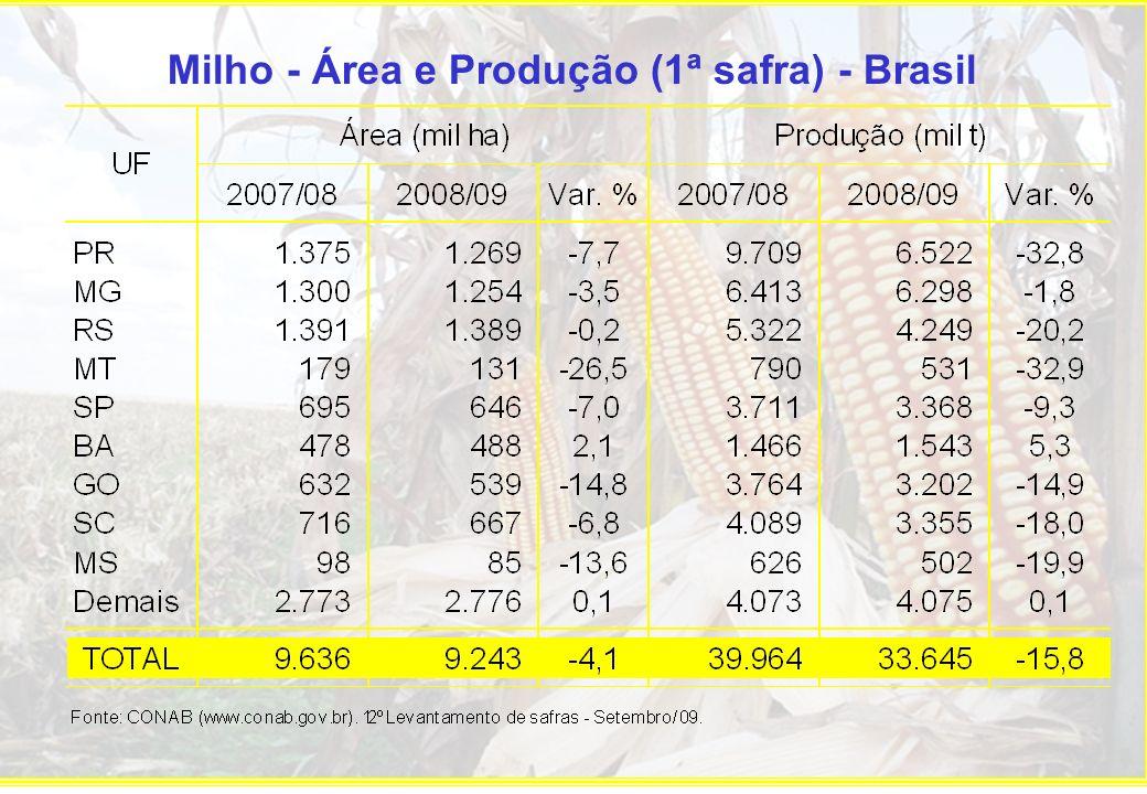 Milho - Área e Produção (1ª safra) - Brasil