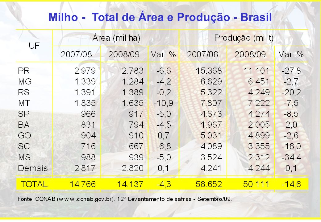 Milho - Total de Área e Produção - Brasil