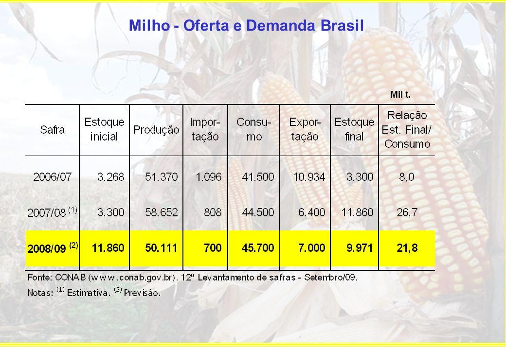 Milho - Oferta e Demanda Brasil