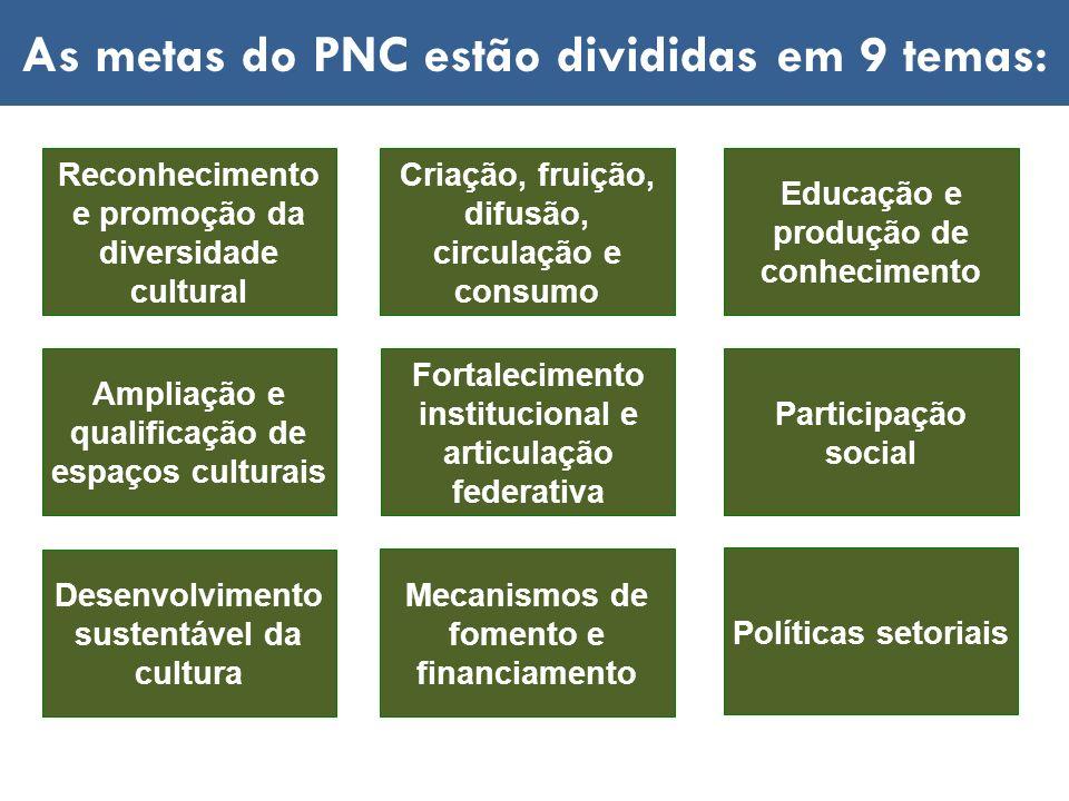 As metas do PNC estão divididas em 9 temas: