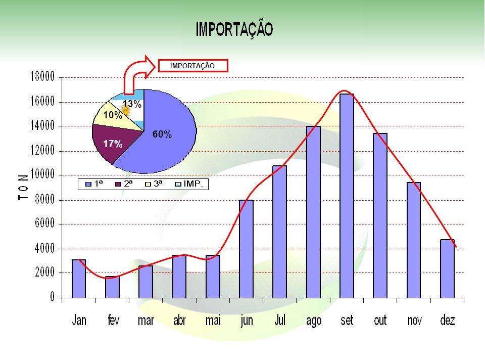 IMPORTAÇÃO 13% 10% 60% 17%