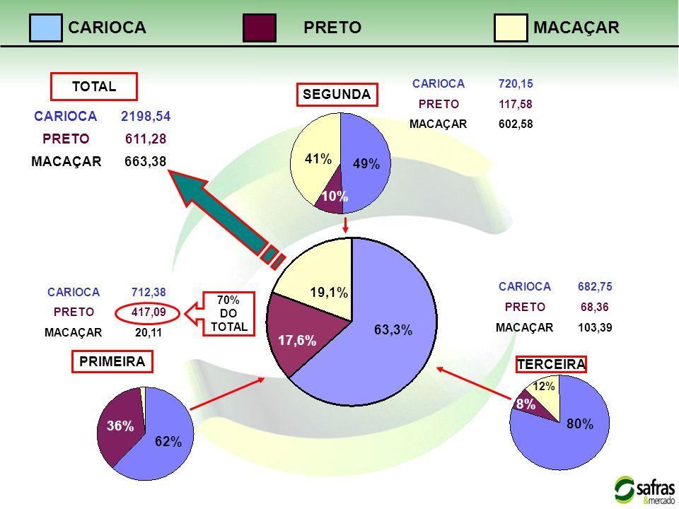 CARIOCA PRETO MACAÇAR TOTAL SEGUNDA CARIOCA 2198,54 PRETO 611,28