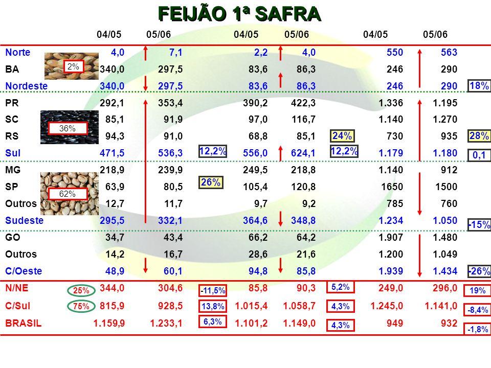 FEIJÃO 1ª SAFRA 04/05 05/06 Norte 4,0 7,1 2,2 550 563 BA 340,0 297,5