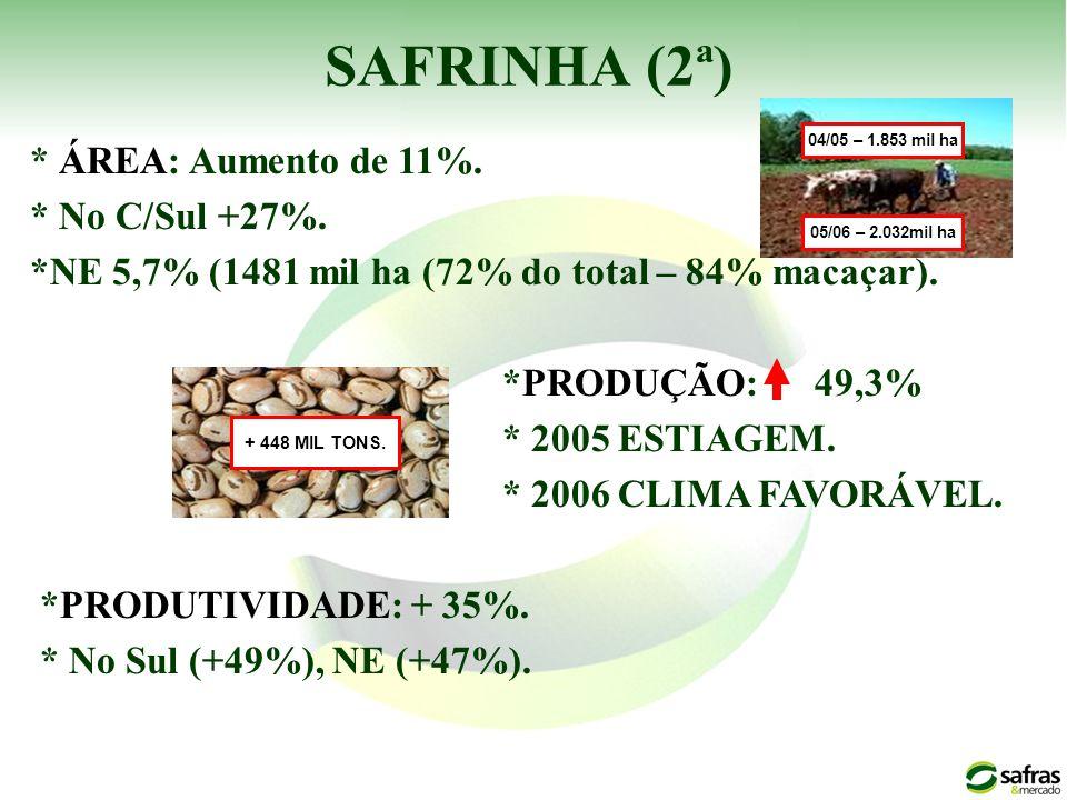 SAFRINHA (2ª) * ÁREA: Aumento de 11%. * No C/Sul +27%.