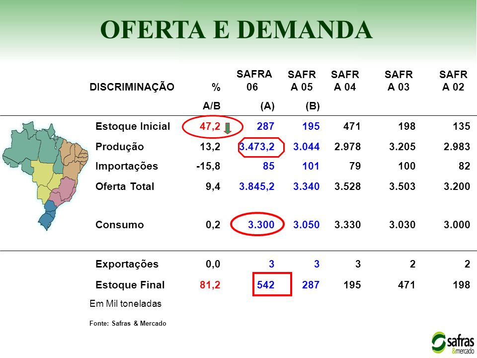 OFERTA E DEMANDA DISCRIMINAÇÃO % SAFRA 06 SAFRA 05 SAFRA 04 SAFRA 03