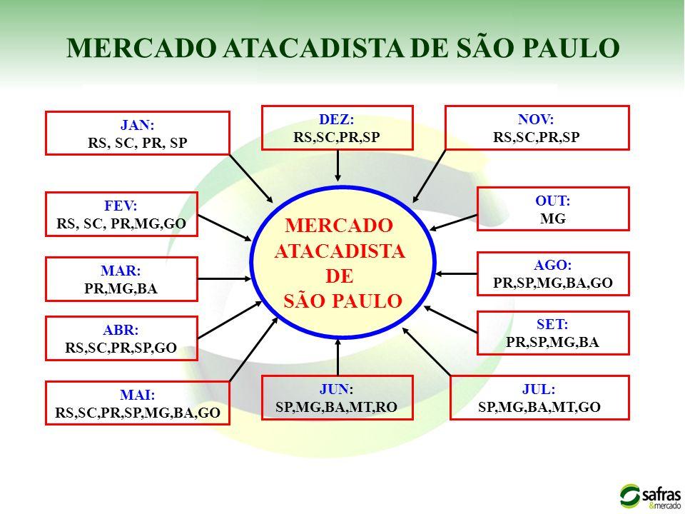 MERCADO ATACADISTA DE SÃO PAULO