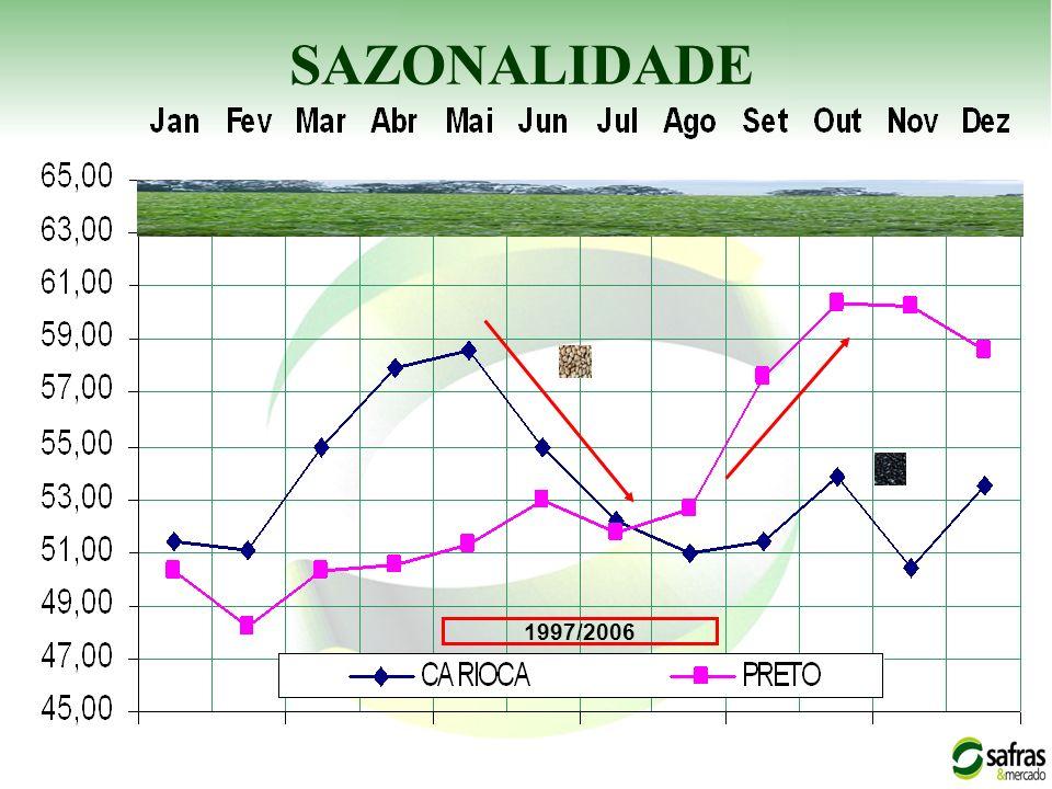 SAZONALIDADE 1997/2006