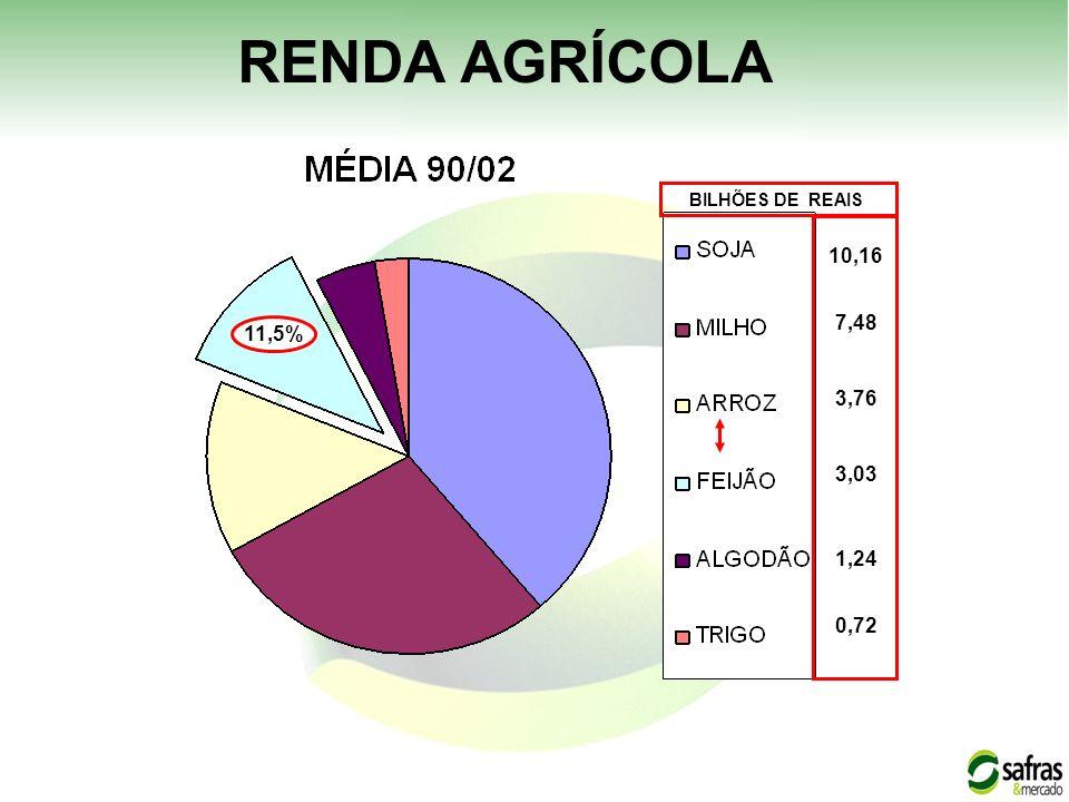 RENDA AGRÍCOLA BILHÕES DE REAIS 10,16 7,48 11,5% 3,76 3,03 1,24 0,72 1