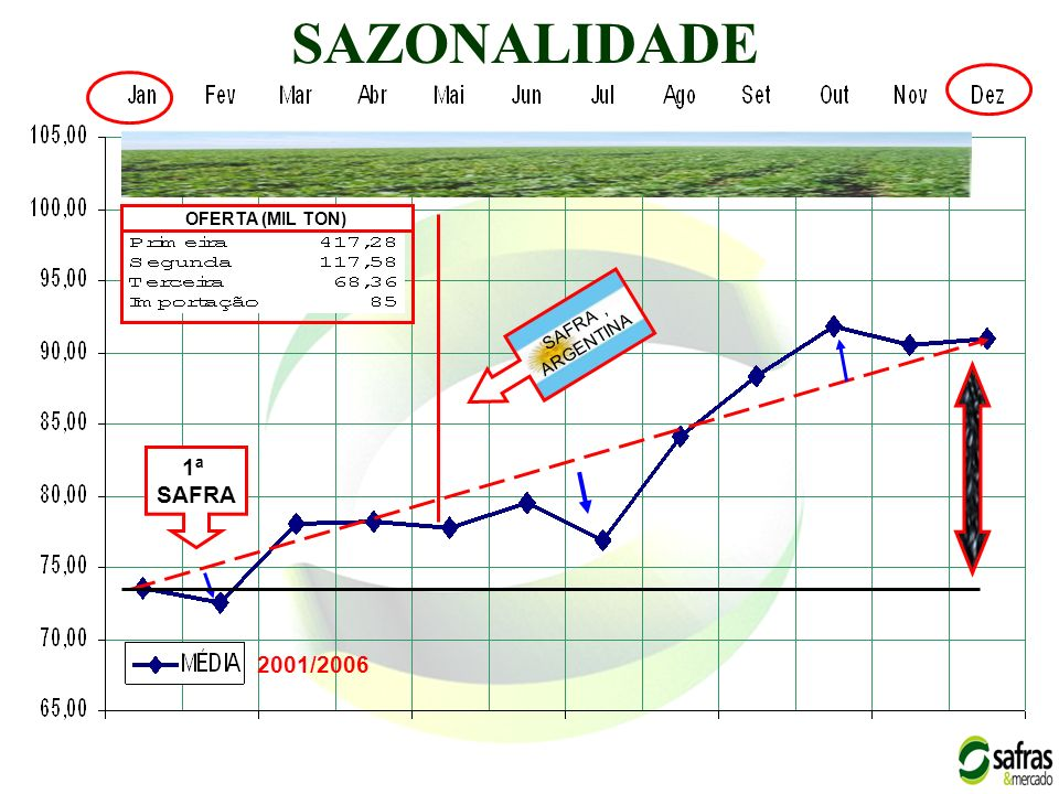 SAZONALIDADE OFERTA (MIL TON) SAFRA , ARGENTINA 1ª SAFRA 2001/2006