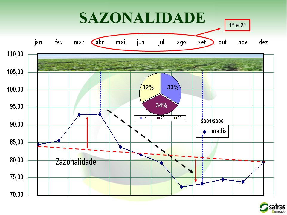 SAZONALIDADE 1ª e 2ª 32% 33% 34% 2001/2006