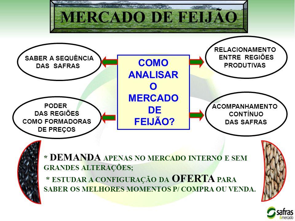 MERCADO DE FEIJÃO COMO ANALISAR O MERCADO DE FEIJÃO