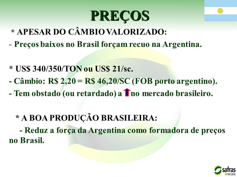 PREÇOS Preços baixos no Brasil forçam recuo na Argentina.