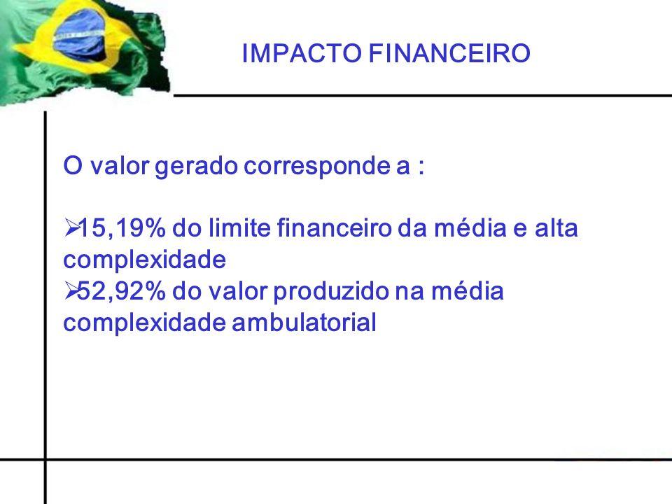 IMPACTO FINANCEIRO O valor gerado corresponde a : 15,19% do limite financeiro da média e alta complexidade.