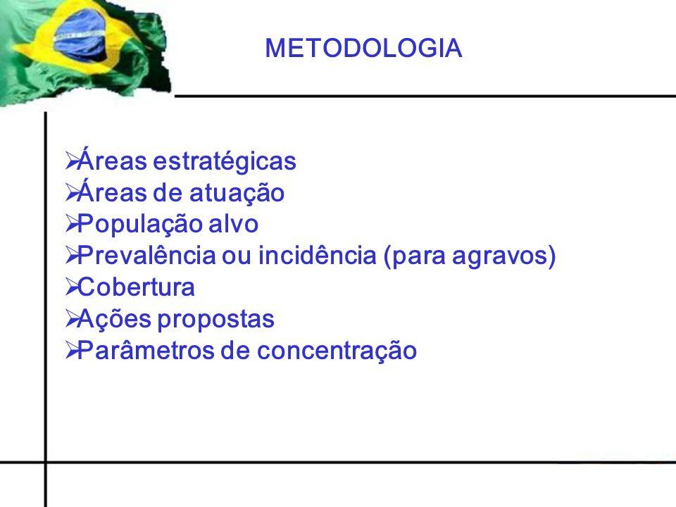 METODOLOGIA Áreas estratégicas. Áreas de atuação. População alvo. Prevalência ou incidência (para agravos)