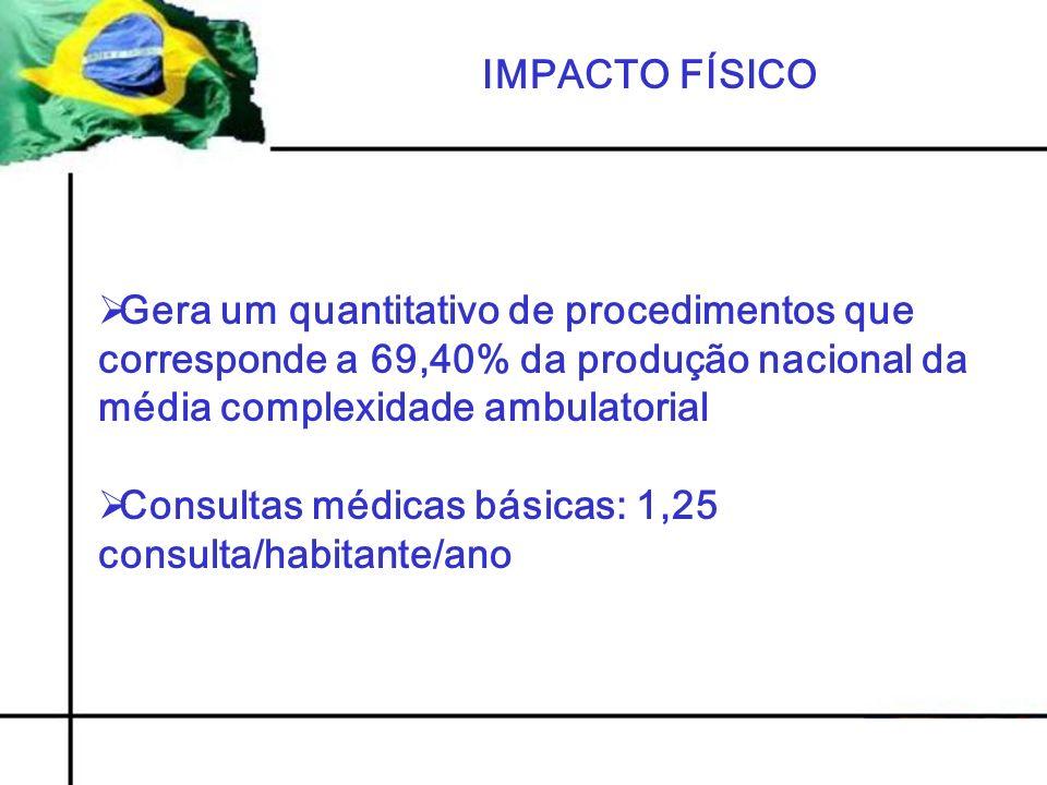 IMPACTO FÍSICO Gera um quantitativo de procedimentos que corresponde a 69,40% da produção nacional da média complexidade ambulatorial.