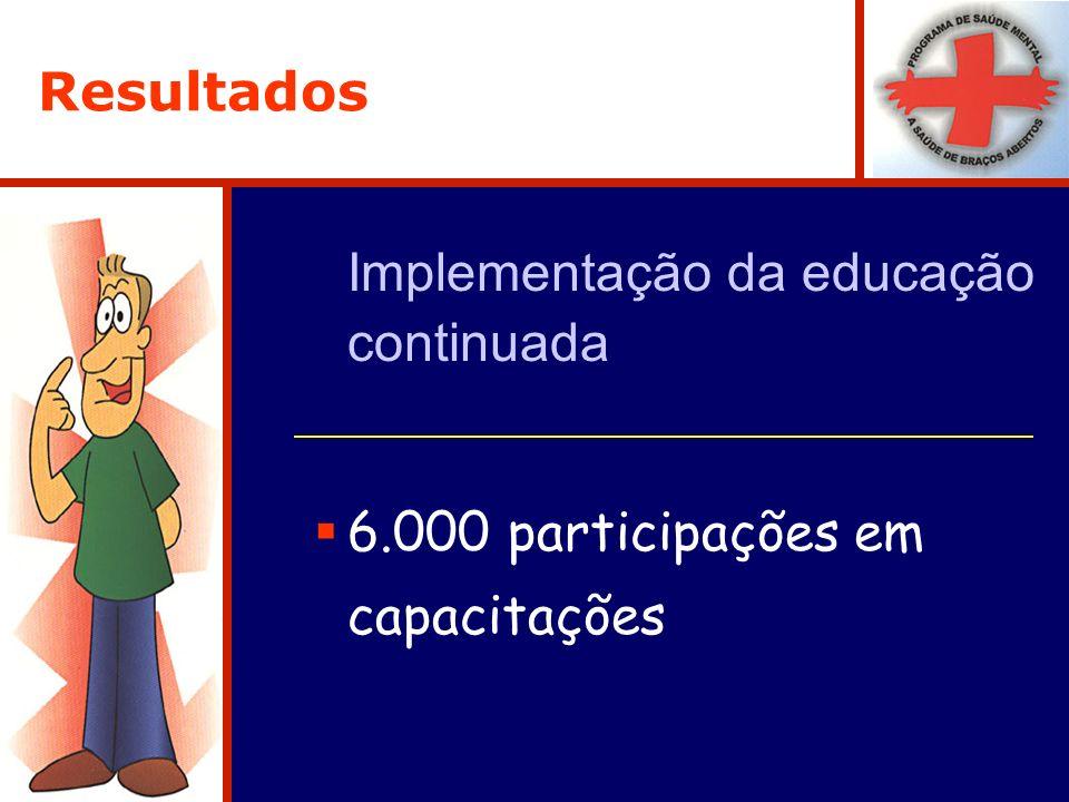 Resultados Implementação da educação continuada 6.000 participações em capacitações