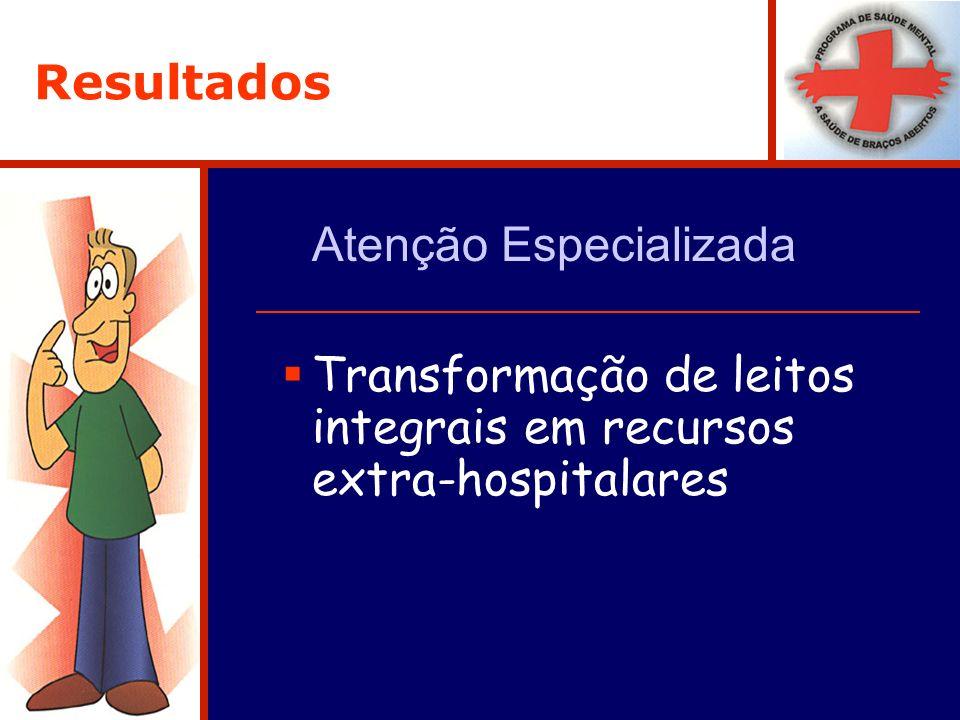 Resultados Atenção Especializada Transformação de leitos integrais em recursos extra-hospitalares