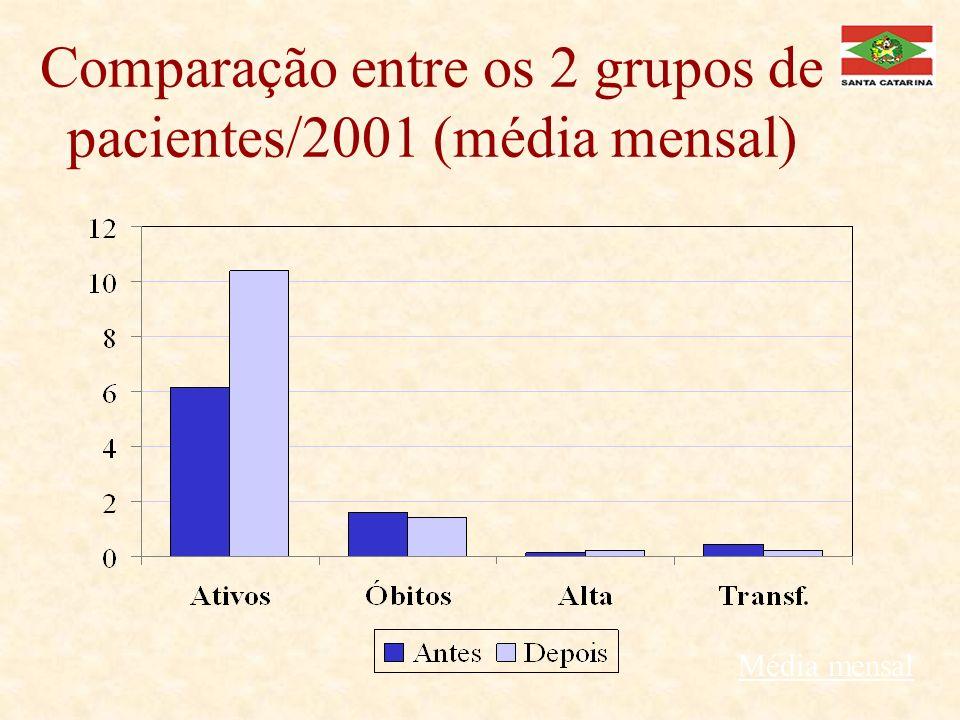 Comparação entre os 2 grupos de pacientes/2001 (média mensal)