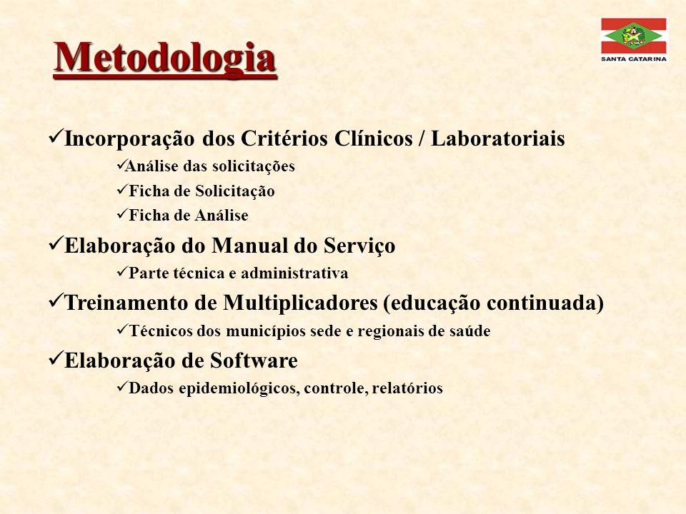 Metodologia Incorporação dos Critérios Clínicos / Laboratoriais