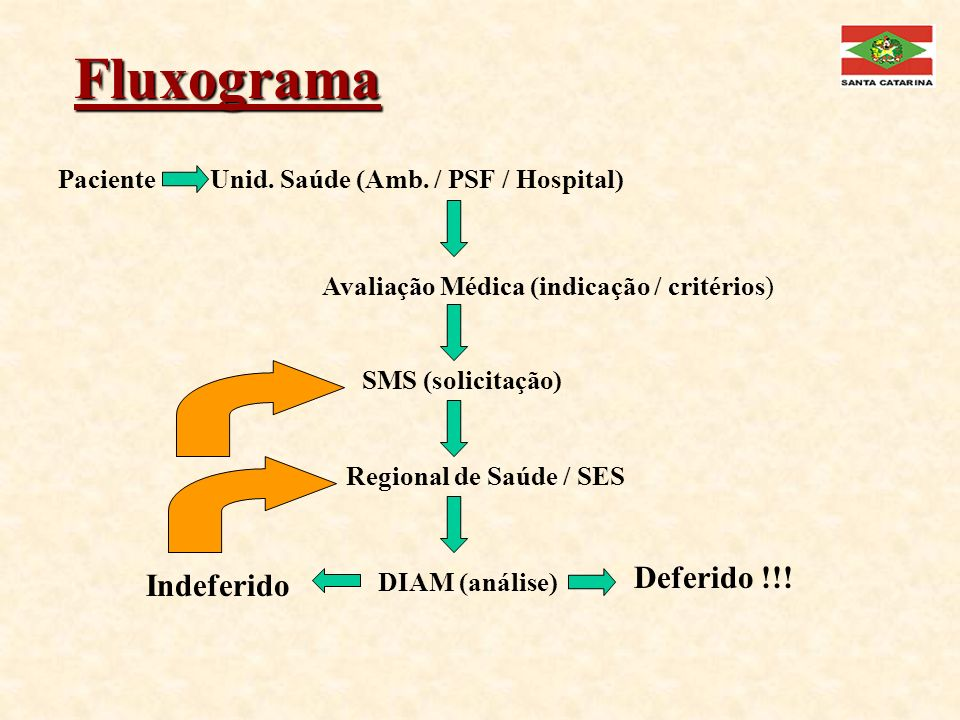 Fluxograma Deferido !!! Indeferido Paciente