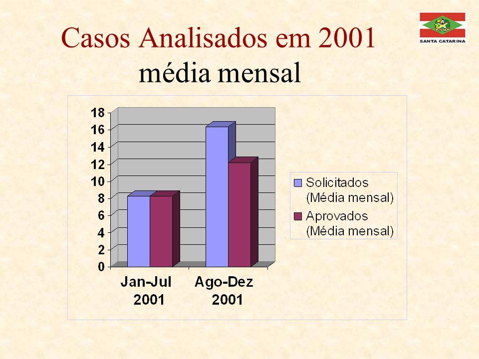 Casos Analisados em 2001 média mensal