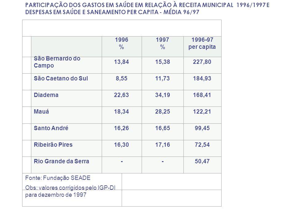 PARTICIPAÇÃO DOS GASTOS EM SAÚDE EM RELAÇÃO À RECEITA MUNICIPAL 1996/1997 E DESPESAS EM SAÚDE E SANEAMENTO PER CAPITA - MÉDIA 96/97