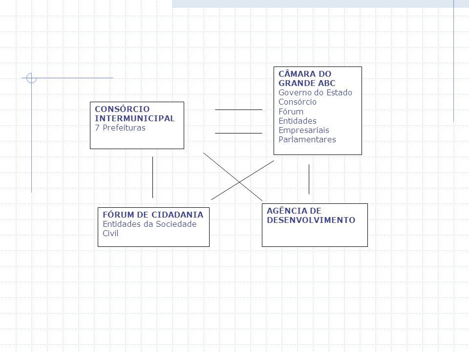 CÂMARA DO GRANDE ABC Governo do Estado Consórcio Fórum