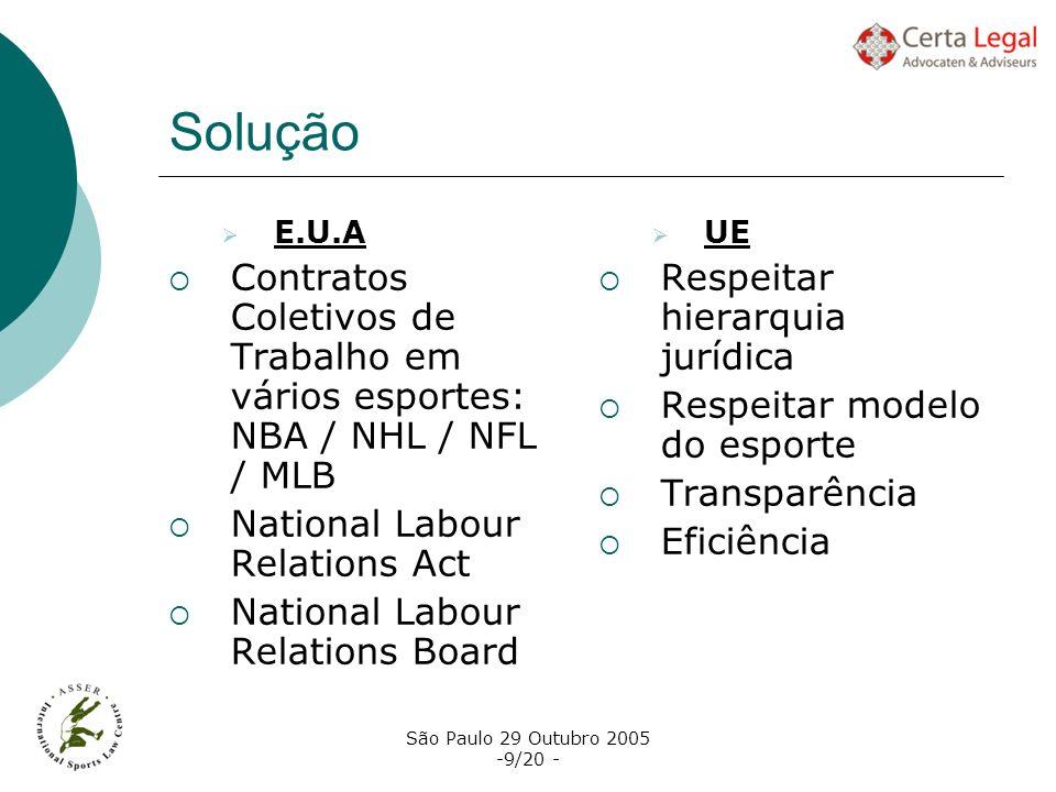 Solução E.U.A. Contratos Coletivos de Trabalho em vários esportes: NBA / NHL / NFL / MLB. National Labour Relations Act.