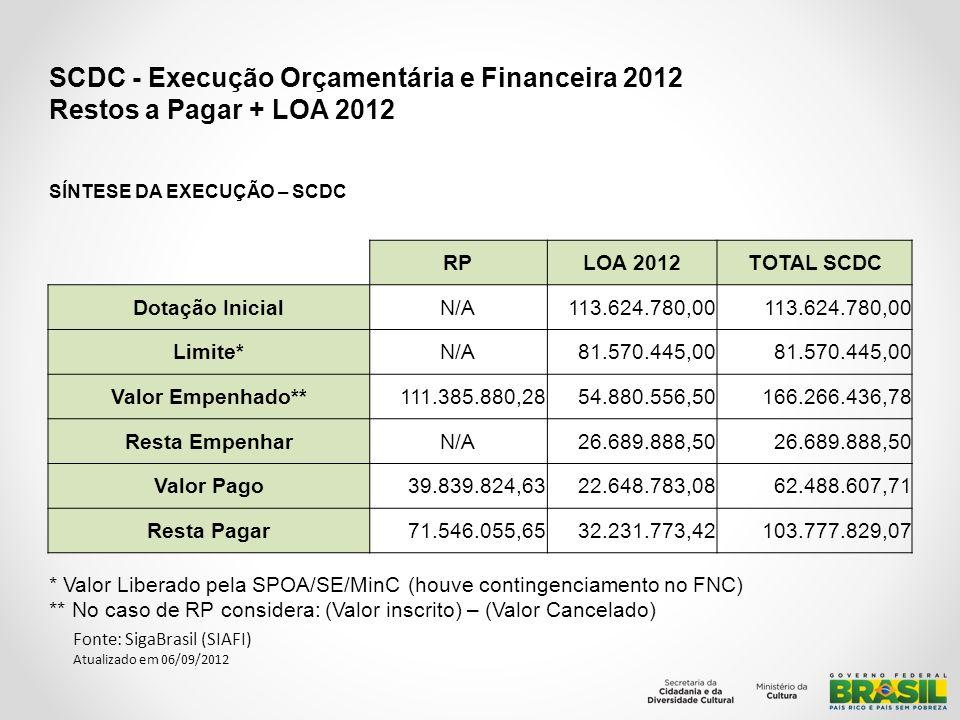 SCDC - Execução Orçamentária e Financeira 2012