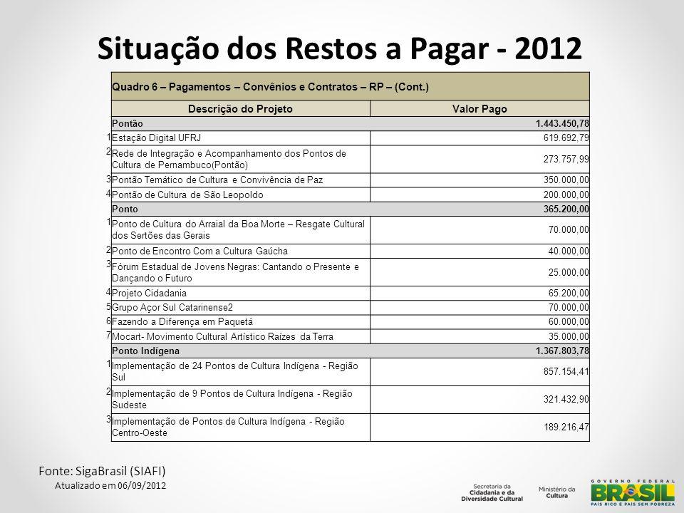 Situação dos Restos a Pagar - 2012