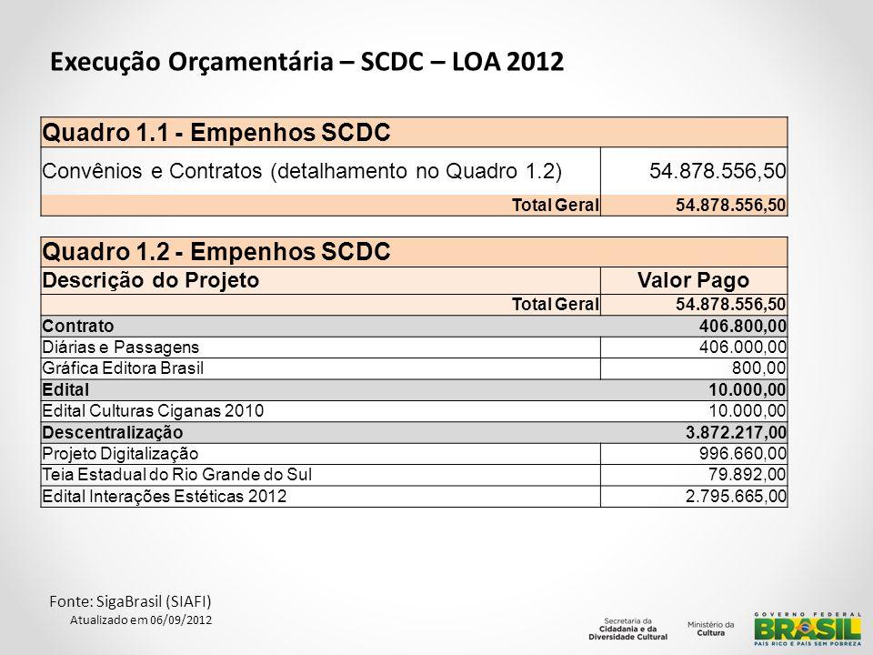 Execução Orçamentária – SCDC – LOA 2012