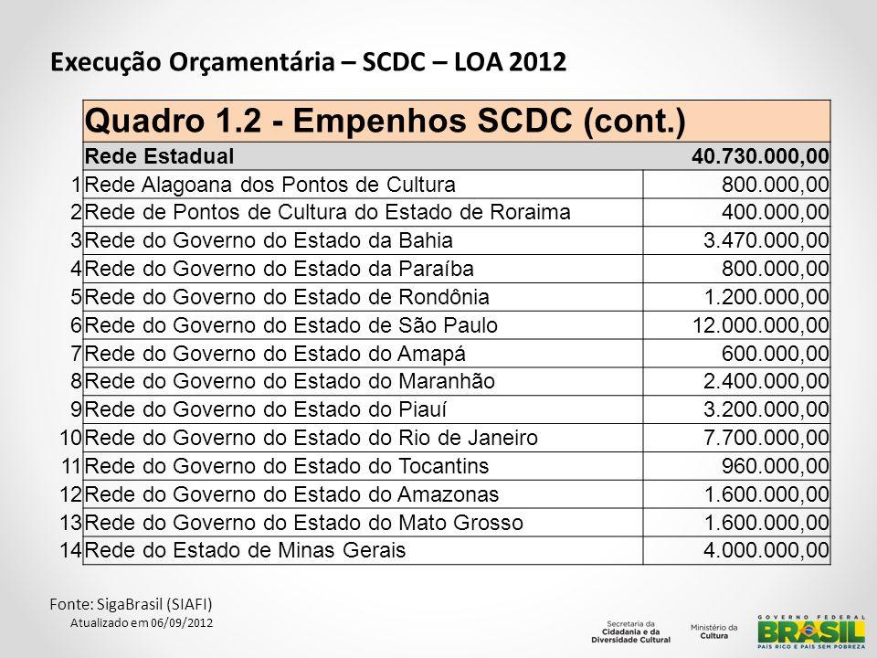 Quadro 1.2 - Empenhos SCDC (cont.)