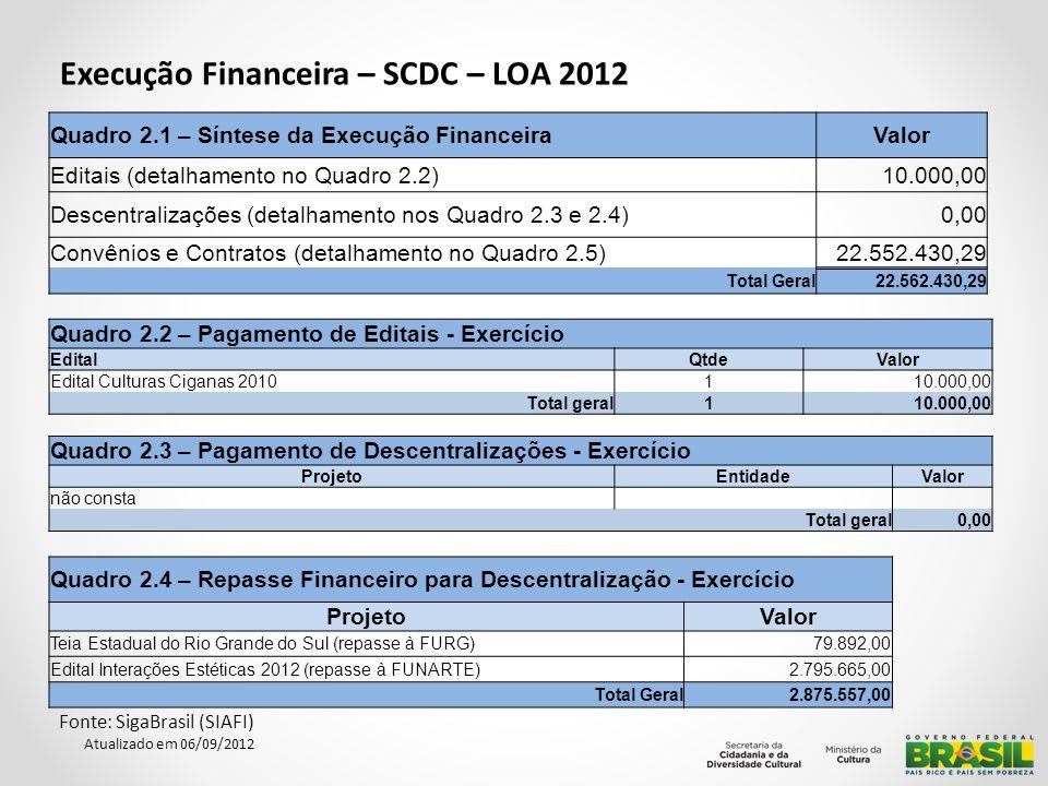 Execução Financeira – SCDC – LOA 2012