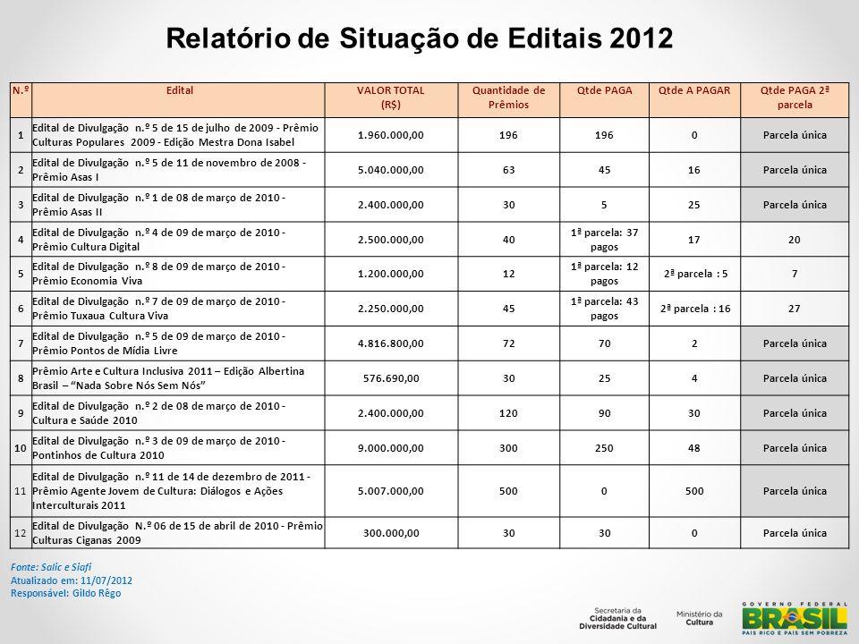 Relatório de Situação de Editais 2012