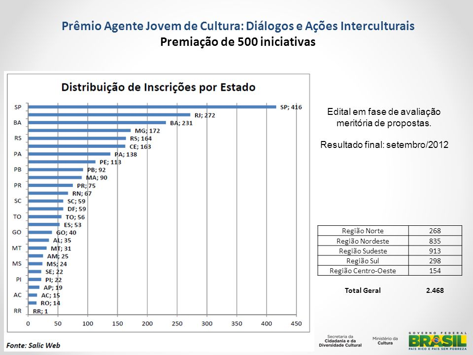 Prêmio Agente Jovem de Cultura: Diálogos e Ações Interculturais Premiação de 500 iniciativas