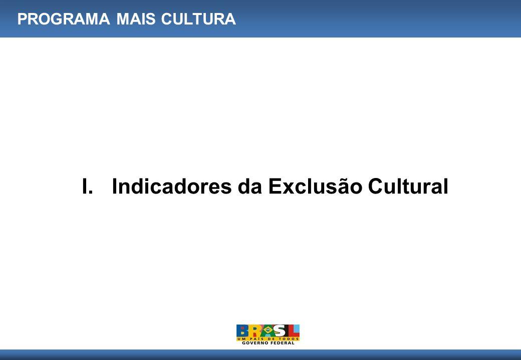 Indicadores da Exclusão Cultural