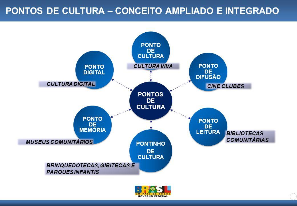 PONTOS DE CULTURA – CONCEITO AMPLIADO E INTEGRADO