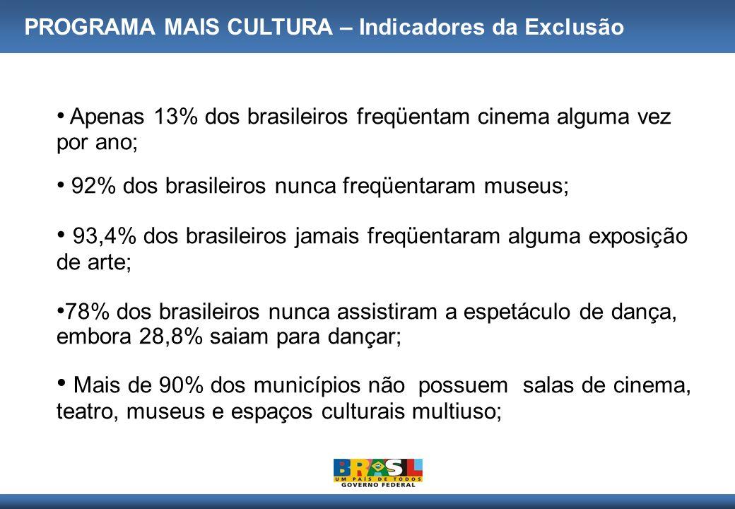 93,4% dos brasileiros jamais freqüentaram alguma exposição de arte;