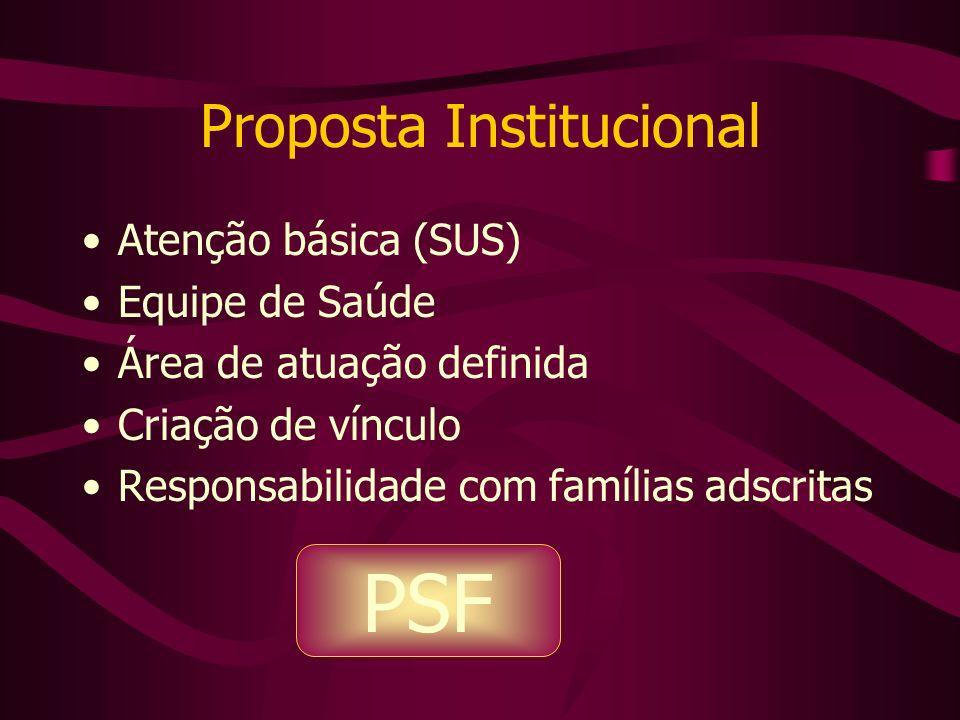 Proposta Institucional