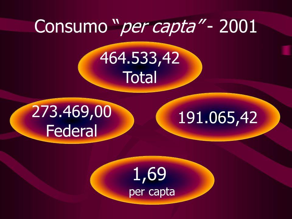 Consumo per capta - 2001 1,69 464.533,42 Total 273.469,00 191.065,42
