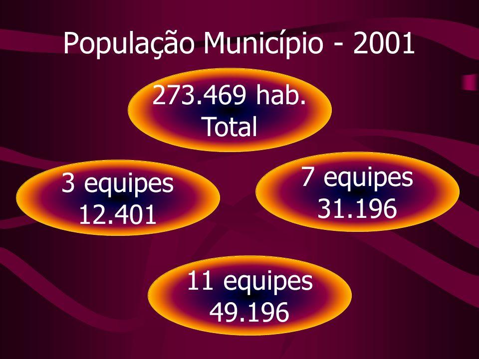 População Município - 2001 273.469 hab. Total 7 equipes 3 equipes