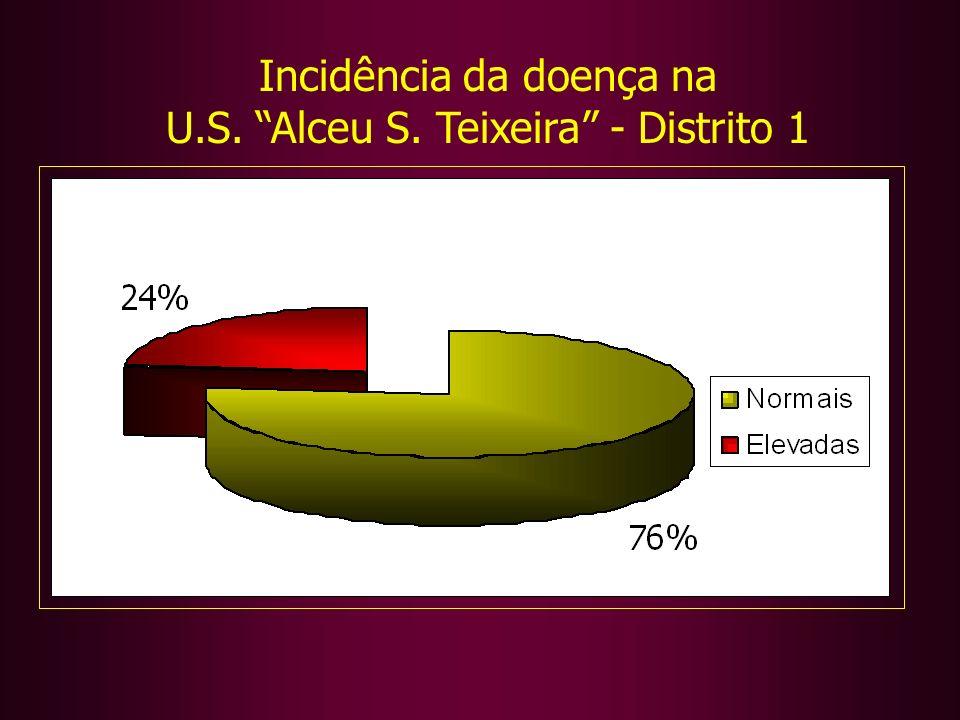 Incidência da doença na U.S. Alceu S. Teixeira - Distrito 1