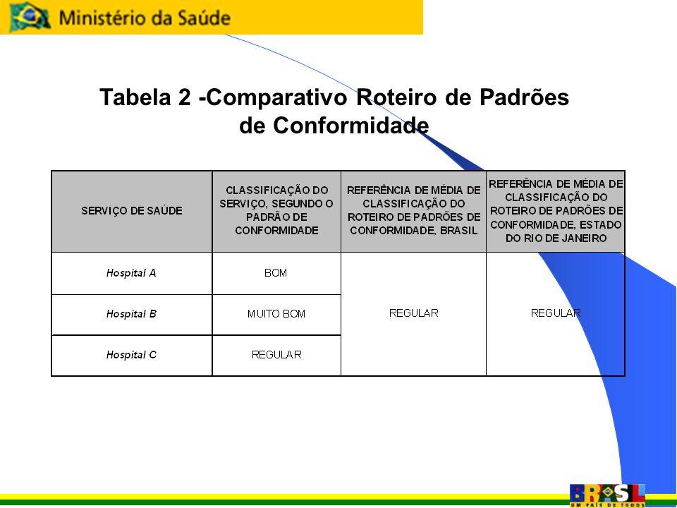 Tabela 2 -Comparativo Roteiro de Padrões de Conformidade
