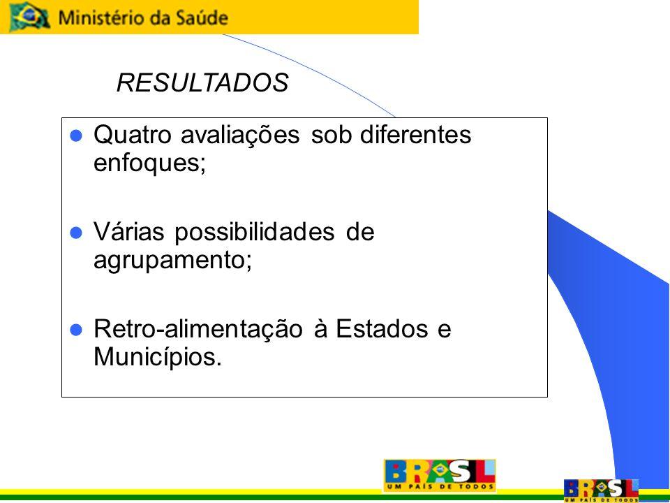 RESULTADOS Quatro avaliações sob diferentes enfoques; Várias possibilidades de agrupamento; Retro-alimentação à Estados e Municípios.