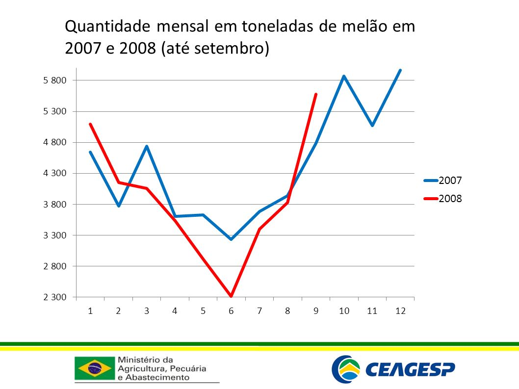 Quantidade mensal em toneladas de melão em 2007 e 2008 (até setembro)