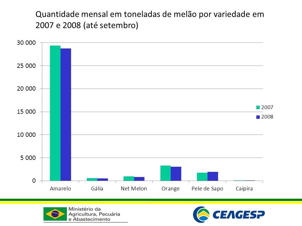 Quantidade mensal em toneladas de melão por variedade em 2007 e 2008 (até setembro)
