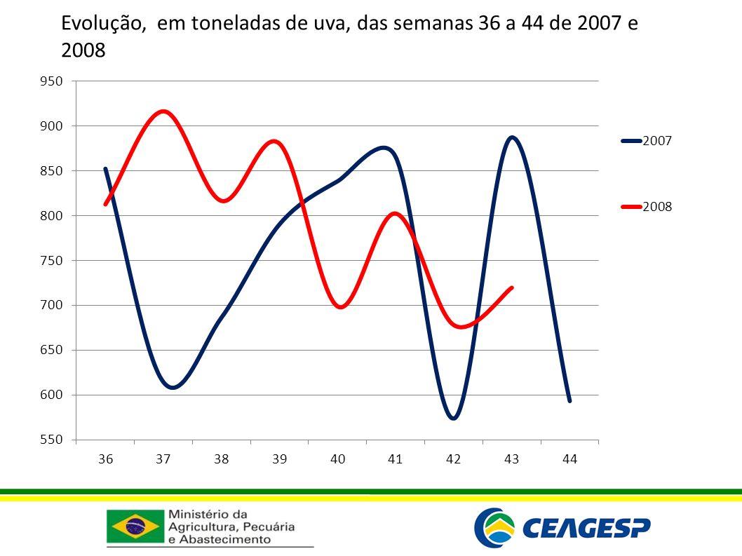 Evolução, em toneladas de uva, das semanas 36 a 44 de 2007 e 2008