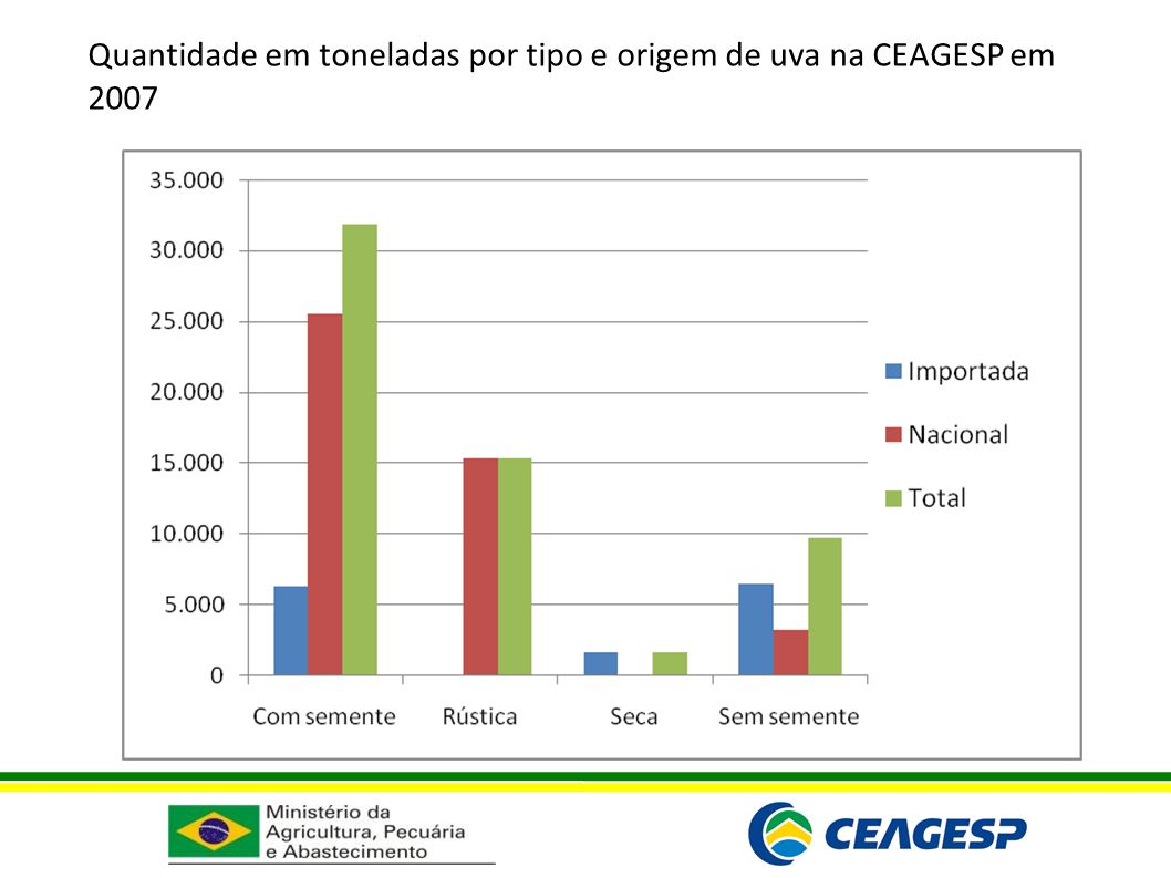 Quantidade em toneladas por tipo e origem de uva na CEAGESP em 2007