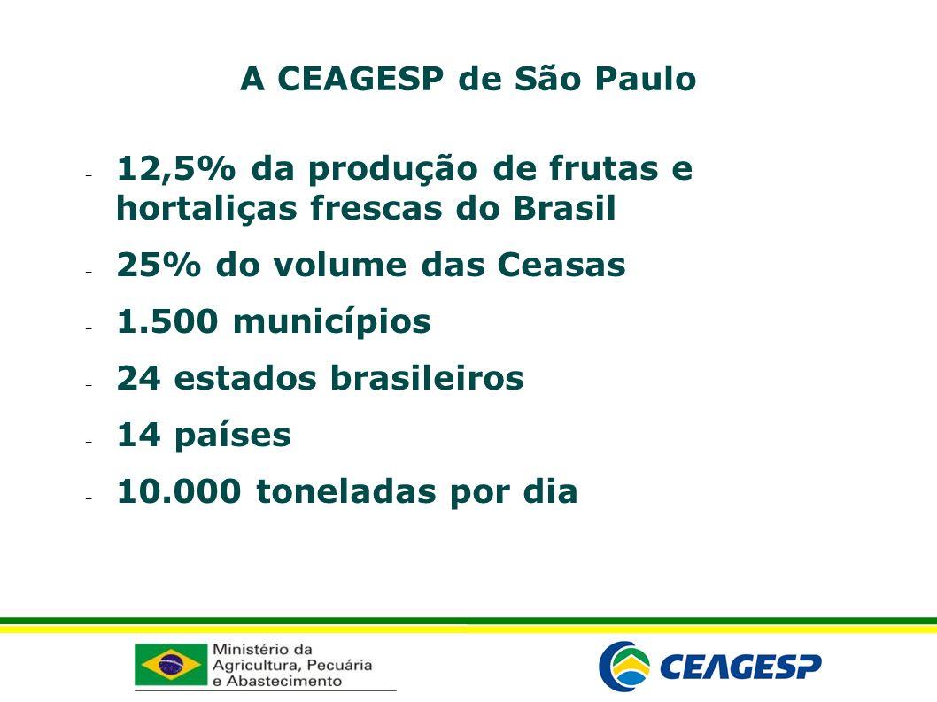 A CEAGESP de São Paulo 12,5% da produção de frutas e hortaliças frescas do Brasil. 25% do volume das Ceasas.