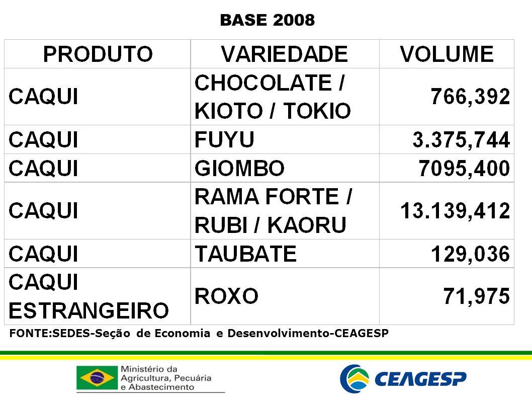 BASE 2008 FONTE:SEDES-Seção de Economia e Desenvolvimento-CEAGESP